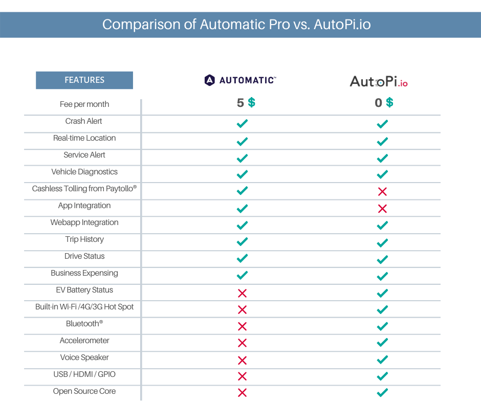 A visual explanation of differences between Automatic Pro and AutoPi