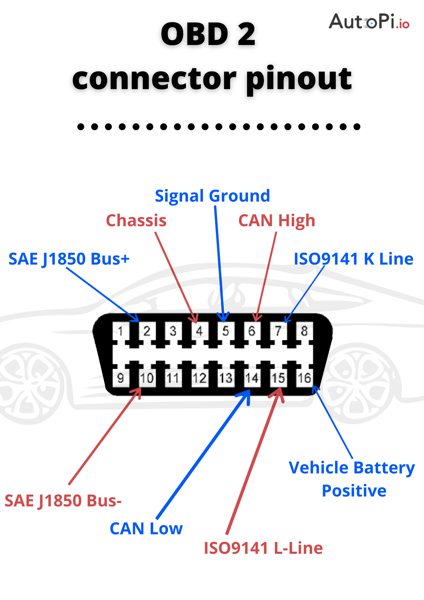 Illustration and meaning of different pinouts in on board diagnostics