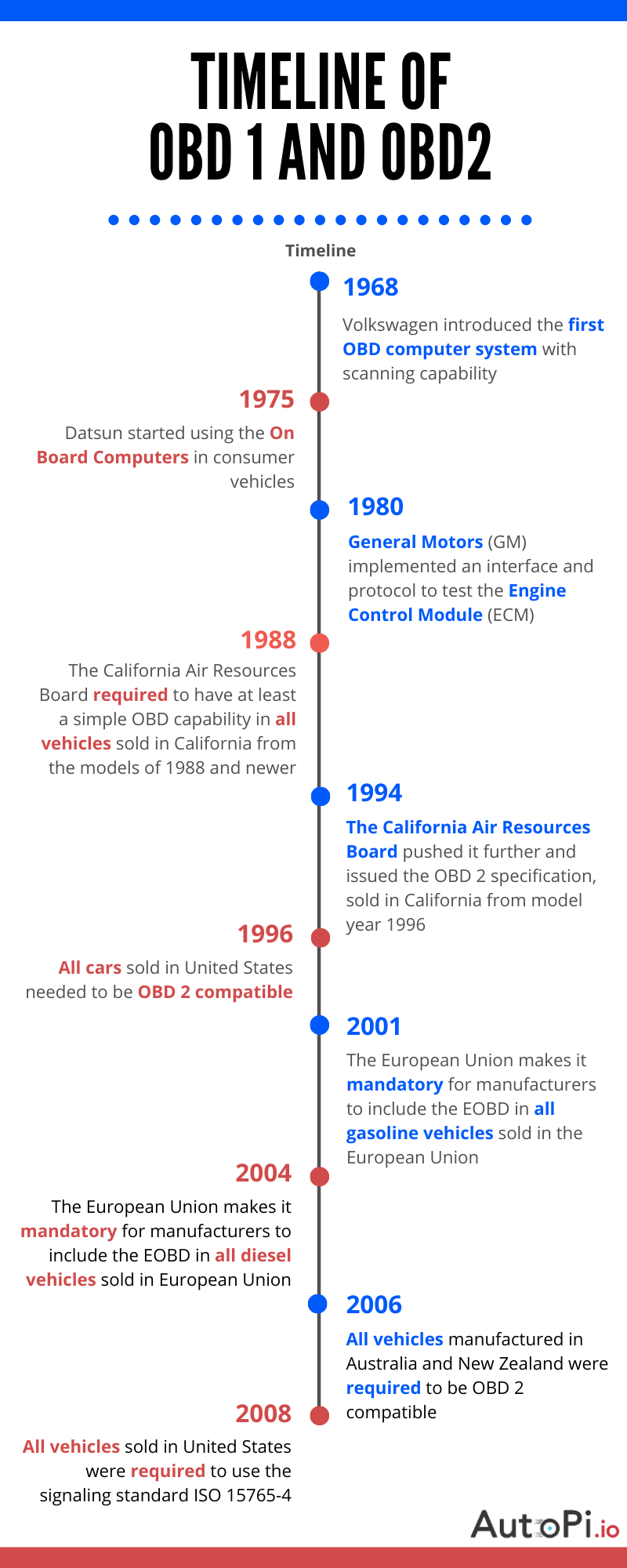 A chart going through the history of on board diagnostics