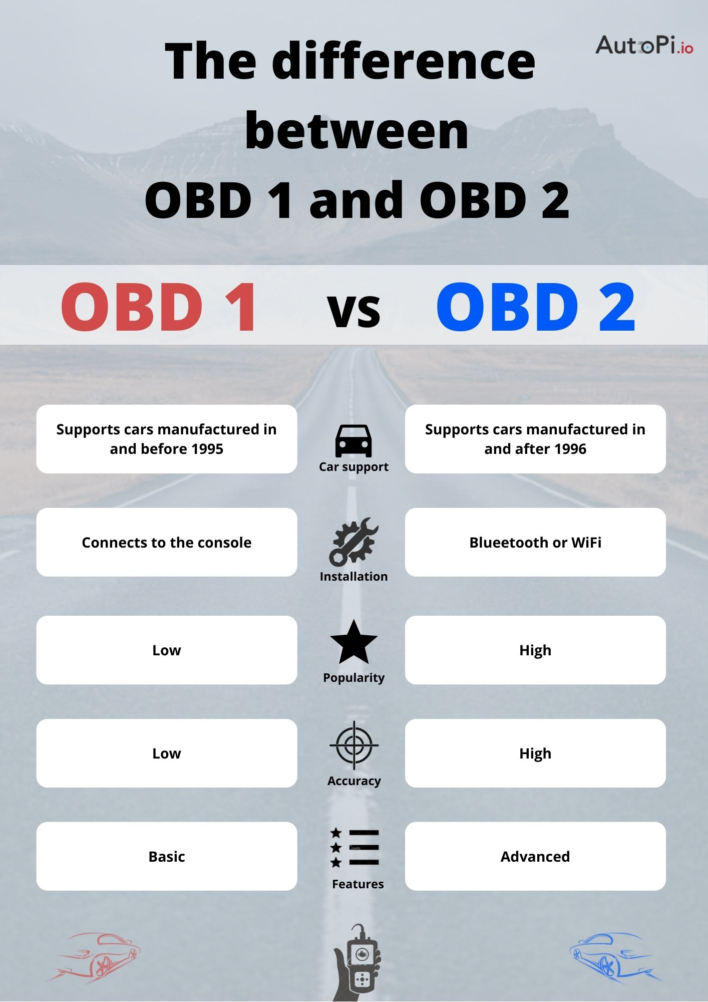 A chart describing differences between obd 1 and obd 2 in a graphical explanation