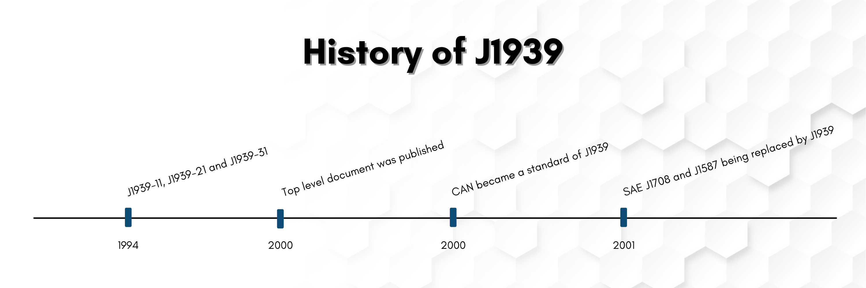 Timeline showing the development and history of j1939