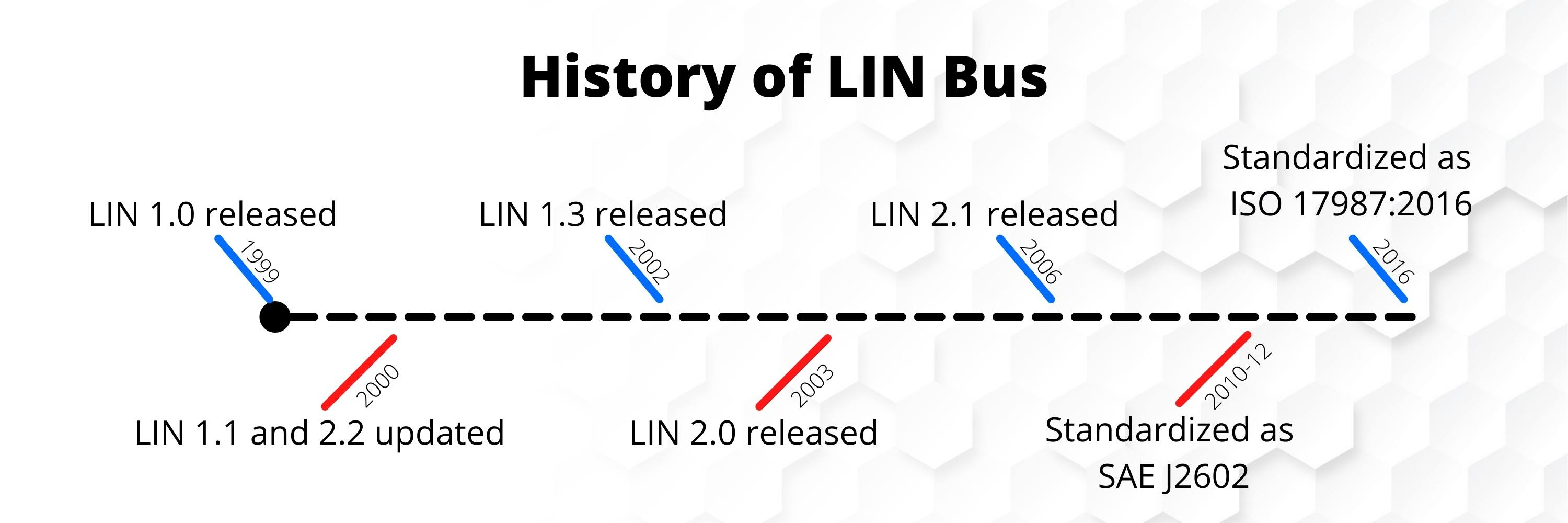 a timeline showing the history of lin bus