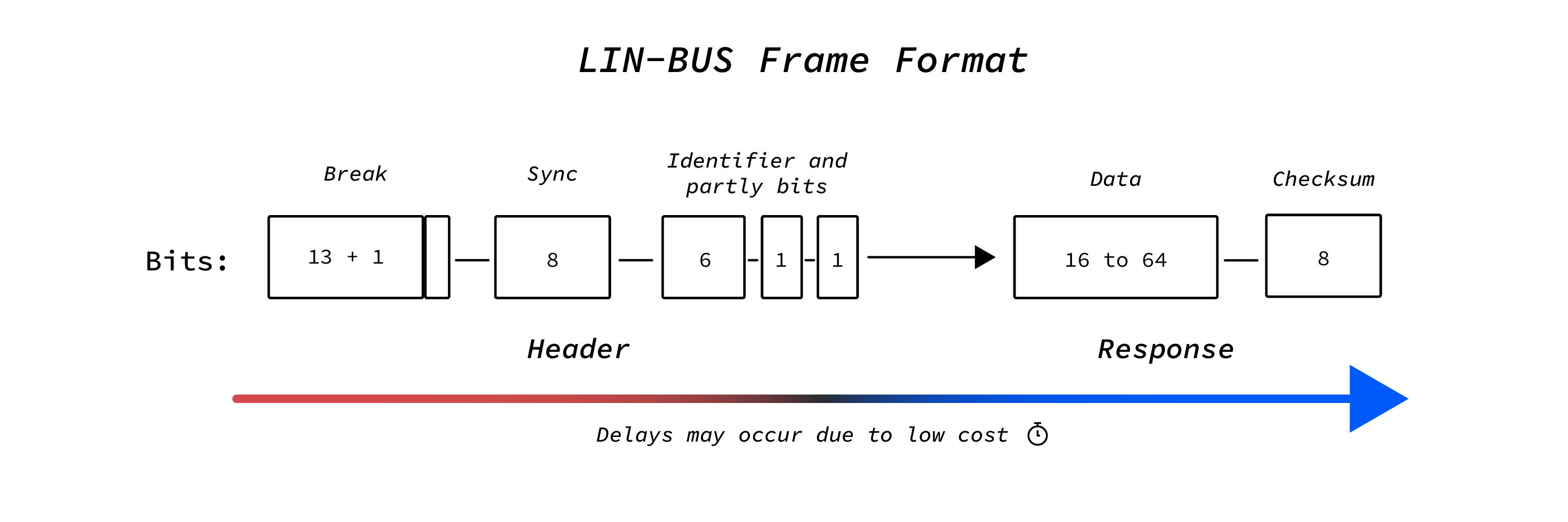 LIN Bus frame explained in an easy picture