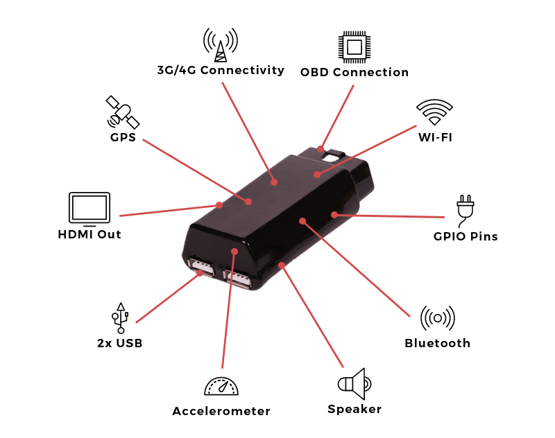 AutoPi - IoT platform for your car, built on the Raspberry Pi on engine wiring diagram, ford wiring diagram, obd0 wiring diagram, ecu wiring diagram, vafc2 wiring diagram, civic wiring diagram, obd2 wiring diagram, 2jz wiring diagram, light wiring diagram, honda wiring diagram, obd2a wiring diagram, vtec wiring diagram, pcm wiring diagram, tpms wiring diagram, crx wiring diagram, bosch wiring diagram, automotive wiring diagram, obdii wiring diagram, cars wiring diagram, 351 cleveland wiring diagram,